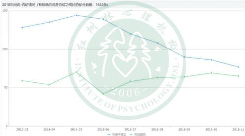 红树林2018年心理咨询分析报告
